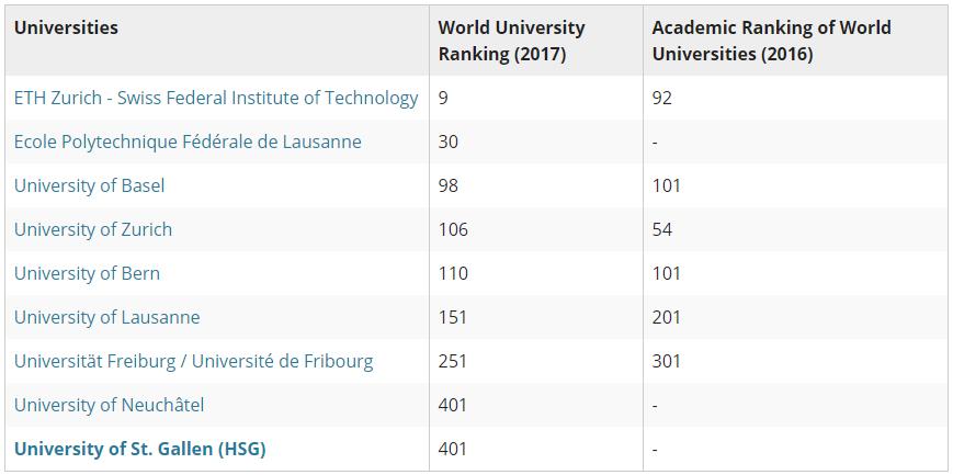 Swiss universities